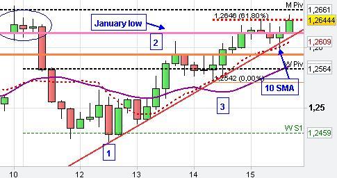 euro chart analysis