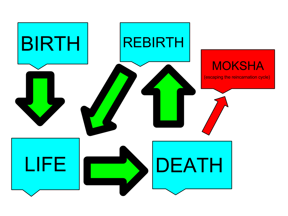 an analysis of the three approaches to the idea of reincarnation This guide is concerned with some fundamental ideas of analysis of data from  in section 14 we separate out three stages of survey data  approaches to the .