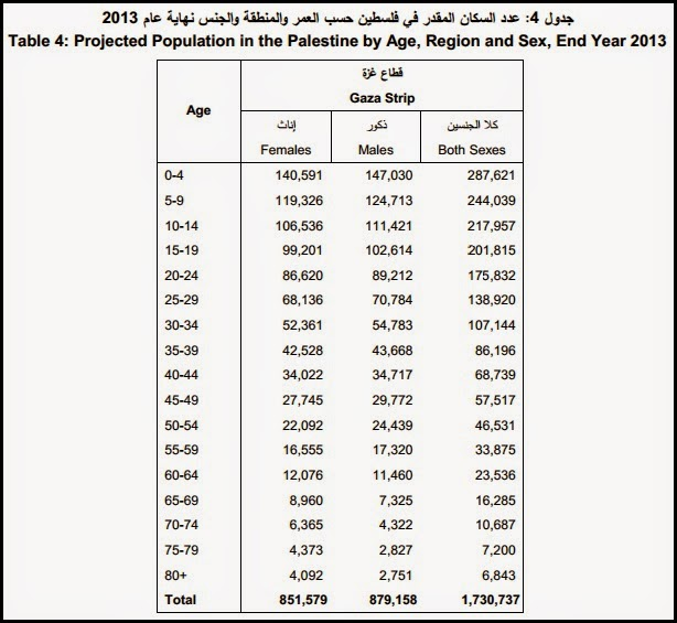 an analysis of the palestinian population in israel A2a: how many palestinians have been killed since the formation of israel in 1948 a: arab-israeli fatalities rank 49th, by gunnar heinsohn and daniel pipes frontpagemagazinecom october 8, 2007 (arab-israeli fatalities rank.