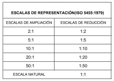 Tabla de escalas normalizadas segun norma ISO 5455:1996