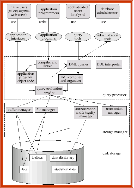 enrollment system database structure Cmpt 354: database systems and structures database users overall system structure basic structure database scheme keys.