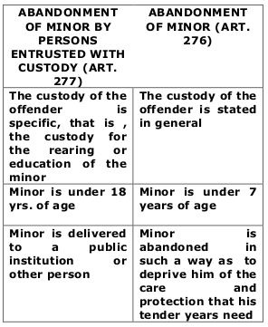 Abandonment Of Minor By Person Entrusted With His Custody