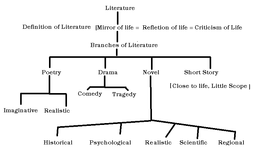 Omtex classes tree diagram one drama is either a comedy or a tragedy novels are also of many kinds historical psychological realistic scientific and regional ccuart Choice Image