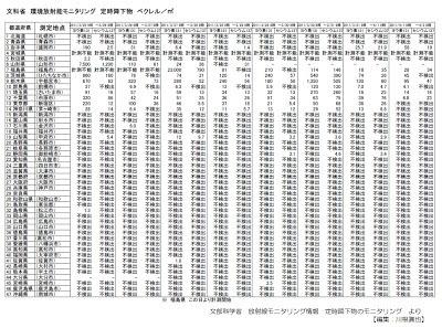 文科省 環境放射能モニタリング 定時降下物 2011年3月25日~4月1日