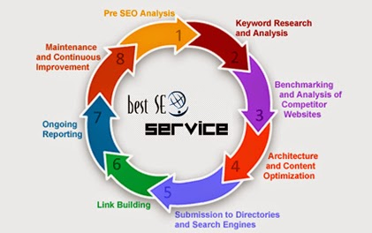 SEO Positioning Services