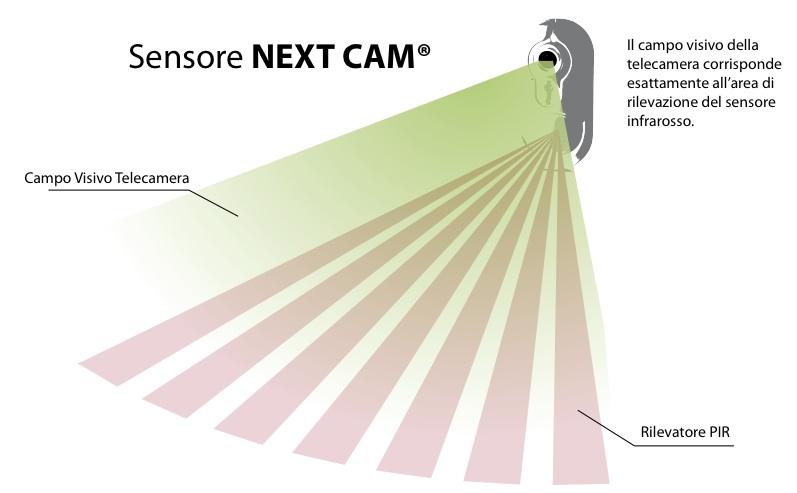 Antifurto wireless pro domotica dintorni - Sensori allarme alle finestre ...
