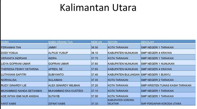 pengumuman nem terbesar 2014 2015 dari 34 provinsi liat