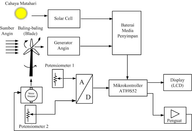 Putra bayo angins blog pembangkit lstrik kombinasi antara tenaga blok diagram rancangan pembangkit listrik tenaga hibrid solar cellangin dengan pendeteksi arah angin ccuart Choice Image