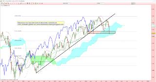 CAC40 passe baissier en théorie de Dow