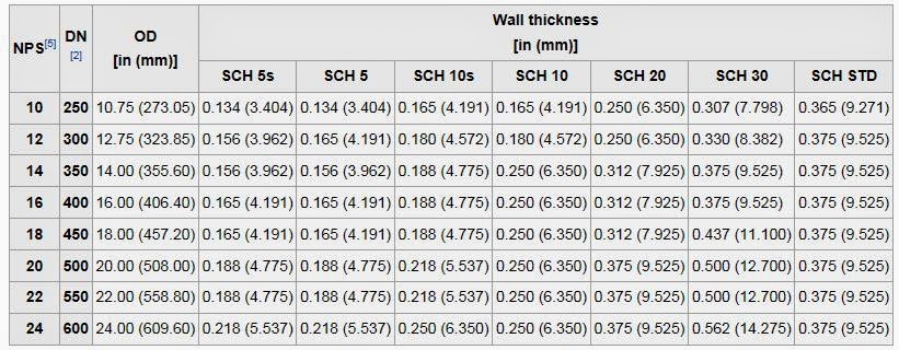 pipeline wall thickness chart