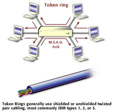 token ring in computer networks pdf