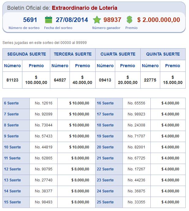 numeros ganadores loteria nacional sorteo 5691