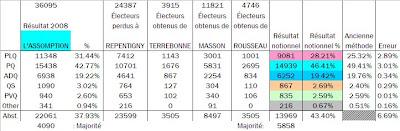 Les votes selon le parti en 2008, dans la nouvelle L'Assomption