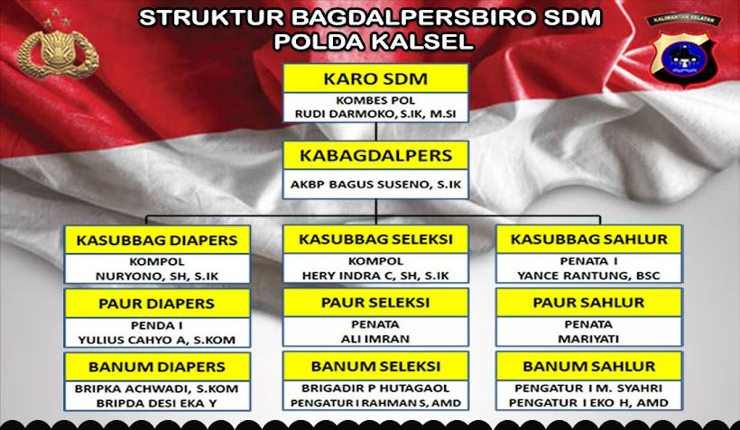 STRUKTUR BAGDALPERS BIRO SDM POLDA KALSEL
