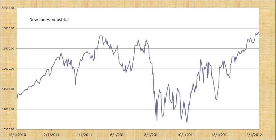 Dow jones trading signals