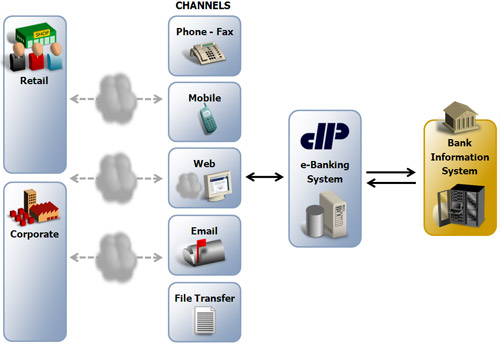cara kerja e banking