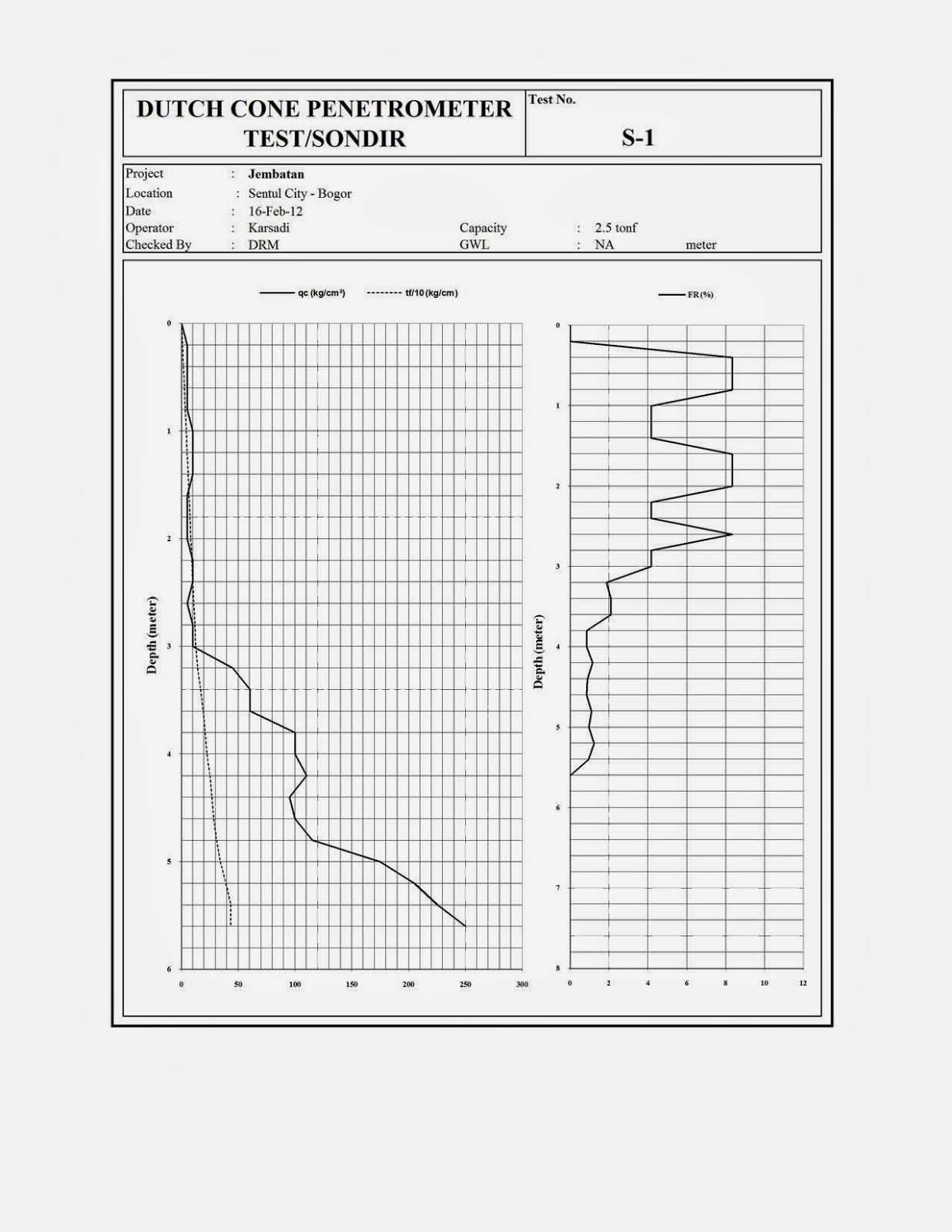 Pemrograman Metode Interpretasi Daya Dukung Ultimate Pada Hasil Uji Beban Tiang Dan Usulan Nilai Koreksi Daya Dukung Tiang Empir