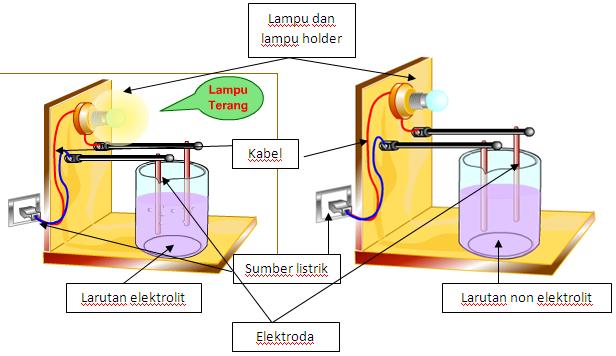 Larutan Elektrolit Dan Non Elektrolit Materi Dan Soal Ipa Untuk Sma