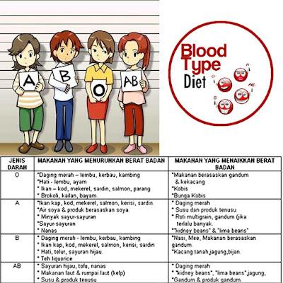 diet mengikut jenis darah, diet sihat
