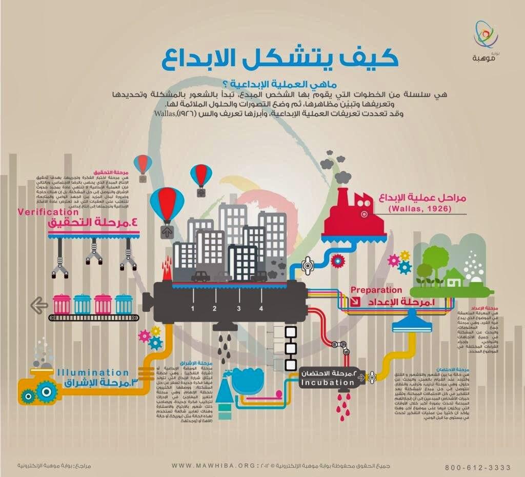 علم الإنفوجرافيك - Infographic