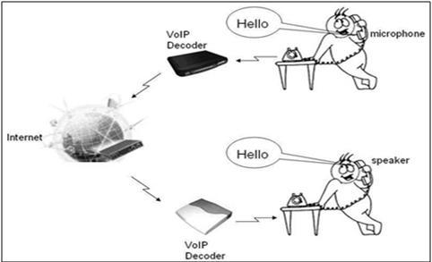 Diam bukan berarti lemah gambar dan cara kerja voip bentuk paling sederhana dalam sistem voip adalah dua buah komputer terhubung dengan internet syarat syarat dasar untuk mengadakan koneksi voip adalah ccuart Choice Image