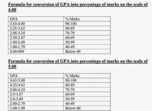 Convert Cgpa Into Percentage According To Hec Pk  Best Right Way
