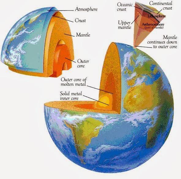 Batuan Penyusun Litosfer, Batuan Pembentuk Litosfer
