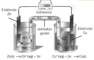 Proses pembentukan energi listrik dari reaksi redoks dalam sel volta.