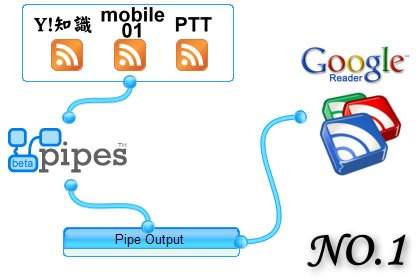 部落格宣傳的小技巧__(一)用 Yahoo Pipe 訂閱論壇、Yahoo知識、PTT特定文章
