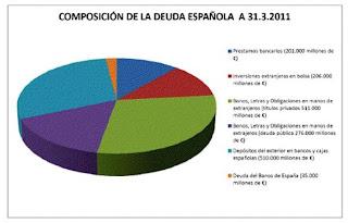 Composicion de la deuda española 2011