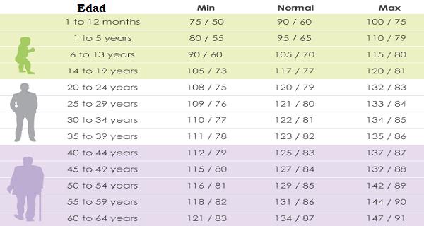 ¿Qué-debe-su-presión-arterial-ser-de-acuerdo-a-su-edad?.