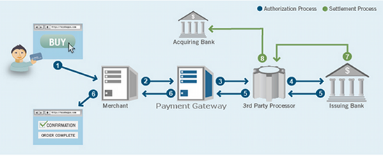 application development with lex sheehan  how payment processing workshere    s a diagram that illustrates how real time  electronic credit card processing works