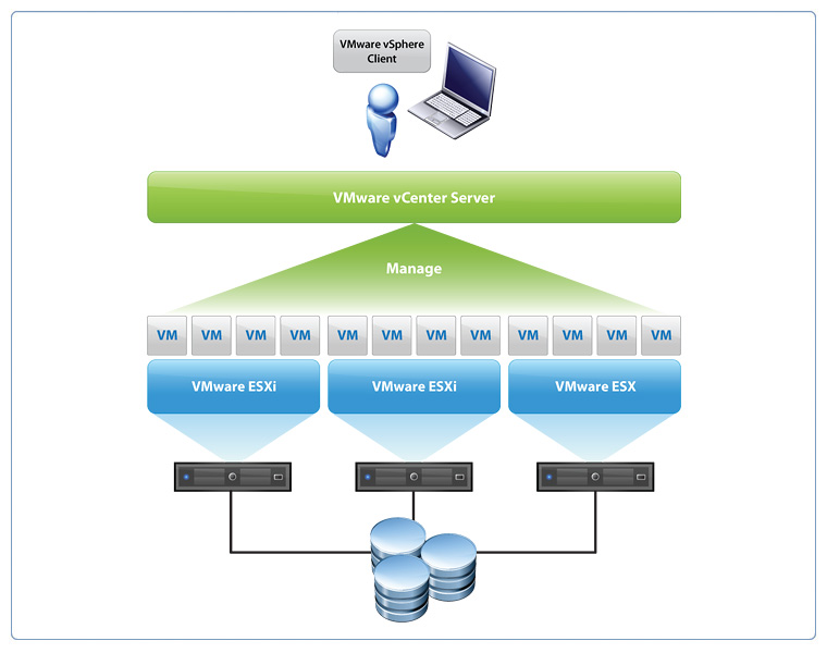 Vxpress vsphere for Vmware vsphere 6 architecture