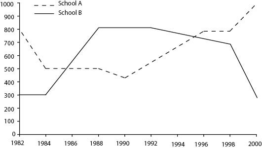 The line graph IELTS
