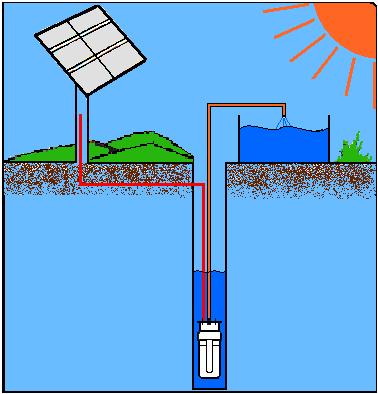 Yubasolar bombas de agua solares - Bombas de superficie para pozos ...