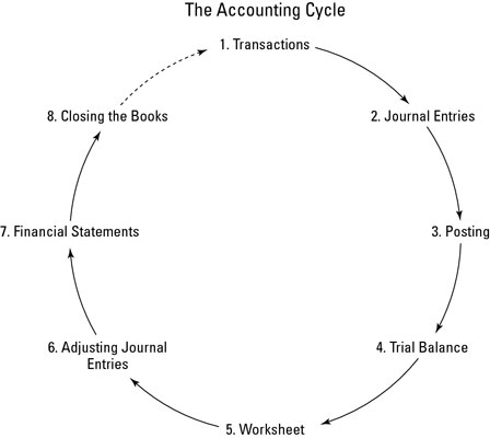 9 step of the accounting cycle Accounting cycle project  this is the beginning of accounting process in this step, the company looks at the source documents step 9.