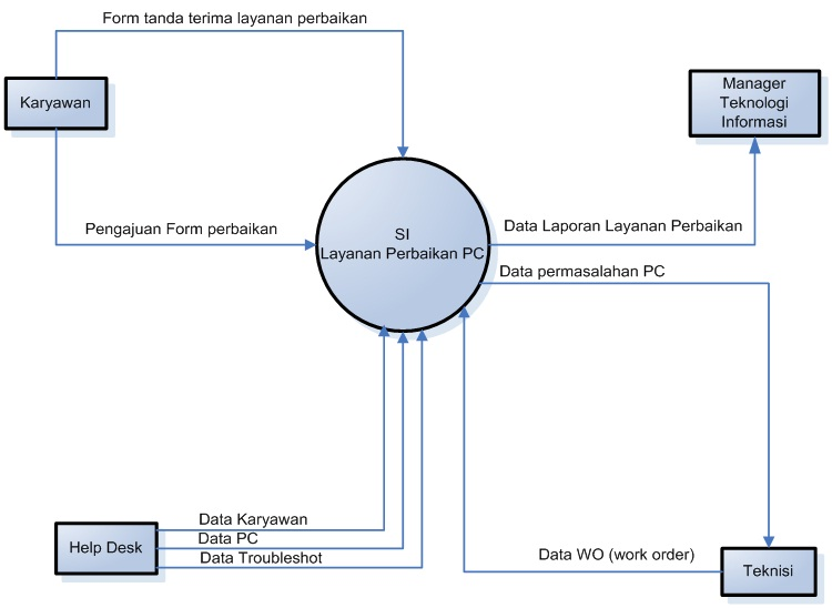 Statechart diagram which shows execution of arbitrary statechart diagram