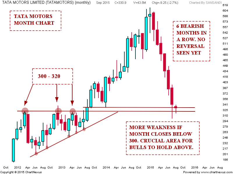Stock market chart analysis tata motors trend update for Stock price of tata motors