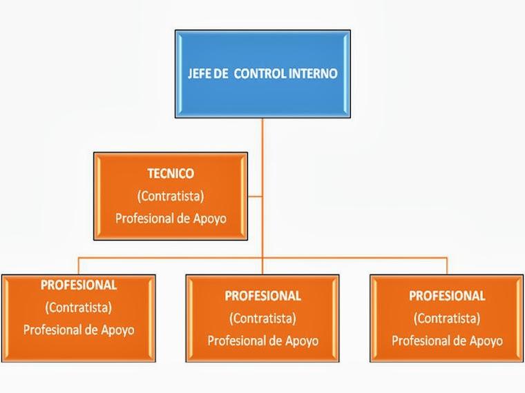 ORGANIGRAMA OFICINA DE CONTROL INTERNO ALCALDIA MUNICIPAL CANDELARIA