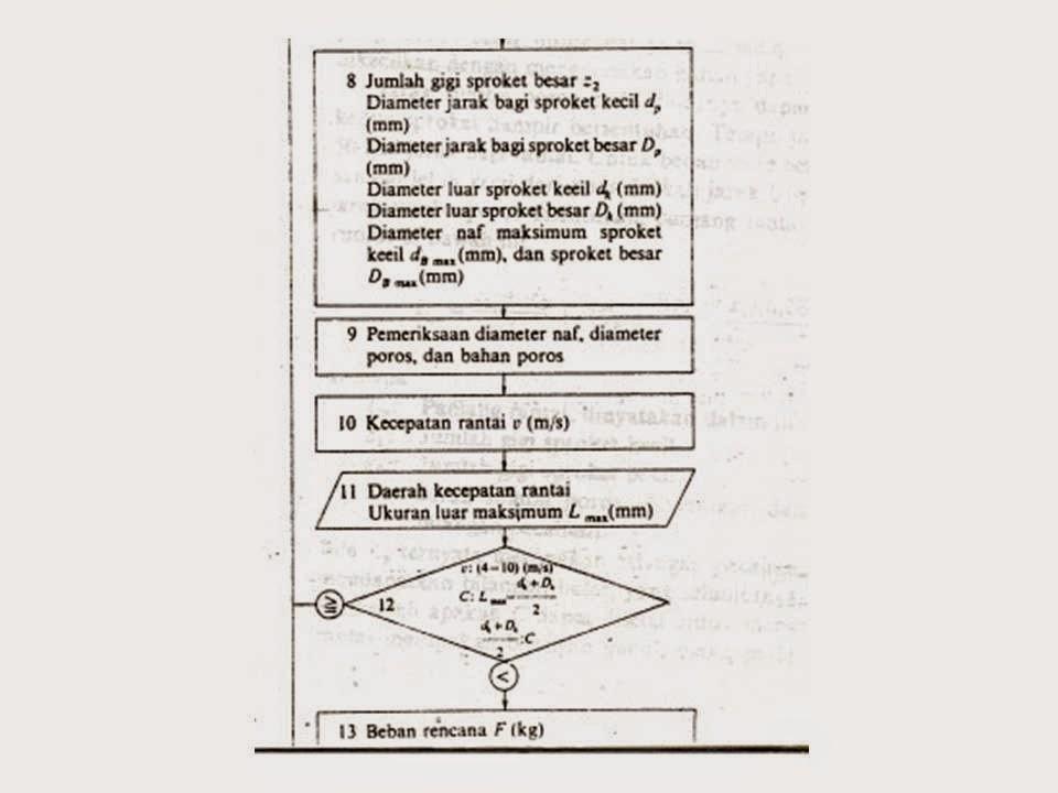 Kuliah elemen mesin pengertian dan definisi transmisi rantai diagram alur rantai ccuart Gallery