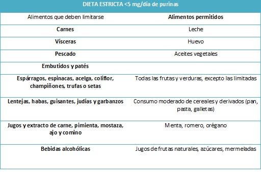 medicamento para el acido urico mexico que alimentos consumir para el acido urico acido urico valori bassi in gravidanza