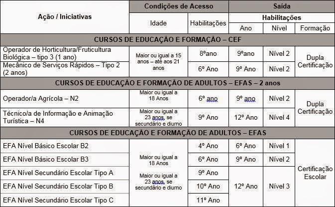 Cursos efa e cef´s (dupla certificação) – Funchal (Madeira)