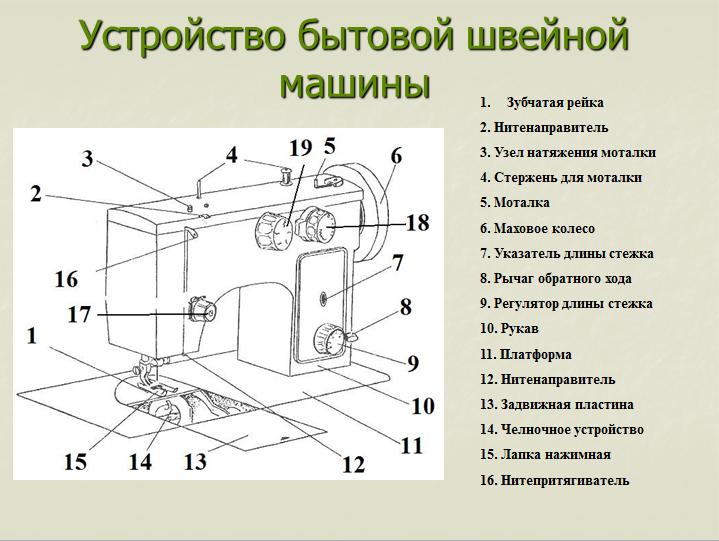 Схема устройства швейной машины brother