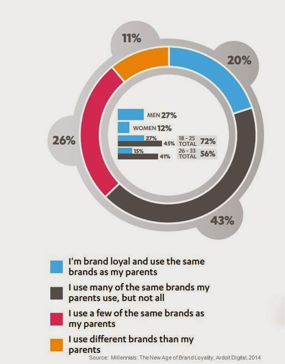 Management Masala Insights: Millennials Gen Y Brand Loyalty Millennials Brand Loyalty