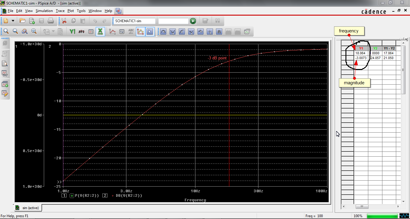 -3dB in Bode Plot in Orcad Capture