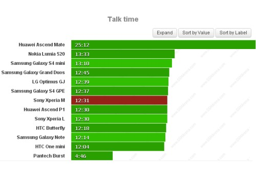 Lo smartphone di fascia media Xperia M si comporta abbastanza bene nel test dell'autonomia delle chiamate telefoniche