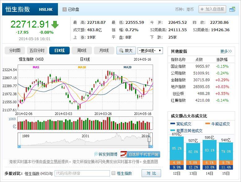 中国株コバンザメ投資 香港ハンセン指数20140516