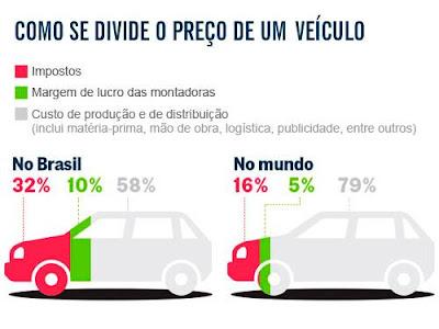 Os Automóvel no Brasil custa bem mais caro que lá fora