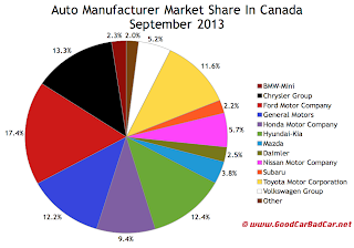Canada auto sales market share chart September 2013