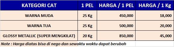 Daftar Harga Cat Tembok Dulux Mowilex Catylac Lainnya Katalog